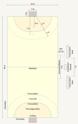 Das Handballfeld Ein Paar Facts Die Du Garantiert Noch