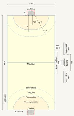 Das Handballfeld