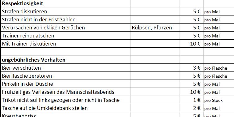 Excel Vorlage Der Perfekte Strafenkatalog Deine