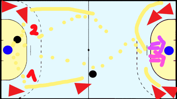 Gegenstossübung 2 gegen 0 mit Passen