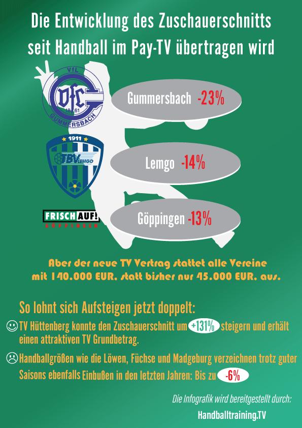 Tut Handball auf SKY Vereine kaputt machen