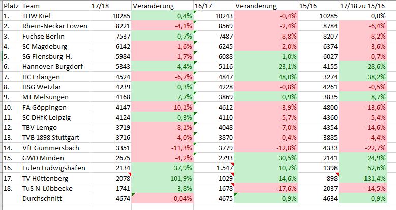 Die Zuschauerentwicklung der DKB Bundesliga