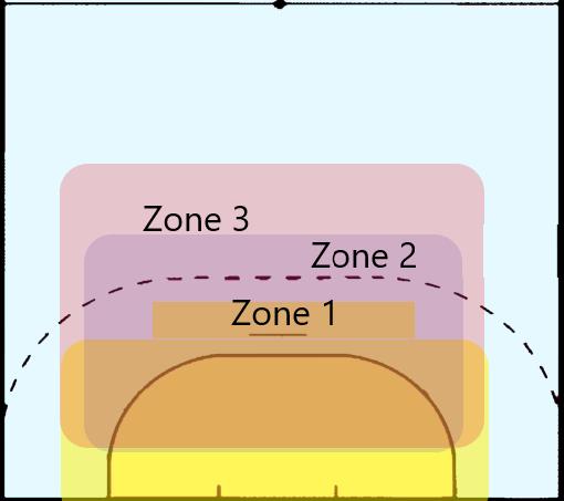 Die Zonen der verschiedenen Abwehrformationen beim Handball im Positionsspiel.