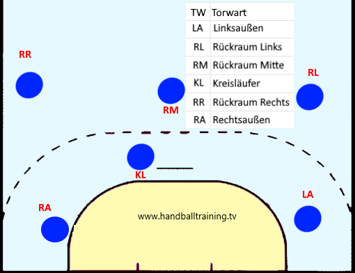 Die Handball Positionen im Angriff mit Abkürzung