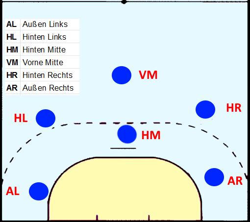 Die Handballpositionen in der 3:2:1 Formation in der Abwehr