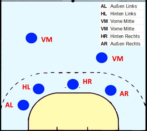 Die Positionen beim Handball inklusive der Abkürzung bei der 4:2 Abwehr: AL-HL-VM-VM-HR-AR