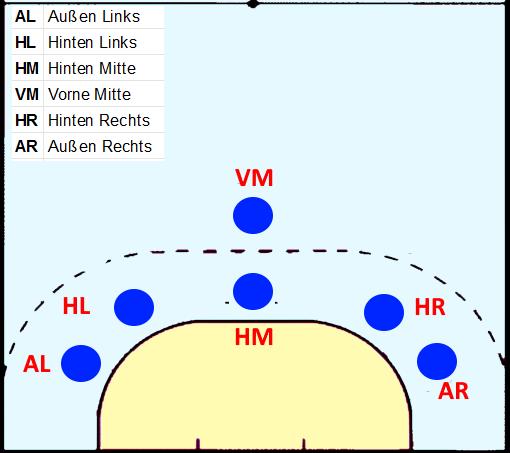 Die Positionen beim Handball in der 5:1 Abwehr