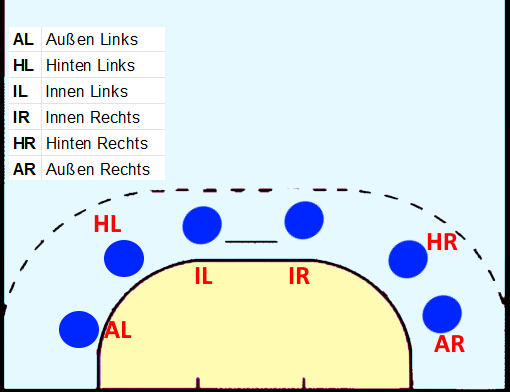 Die Positionen beim Handball in der 6 0 Abwehr.